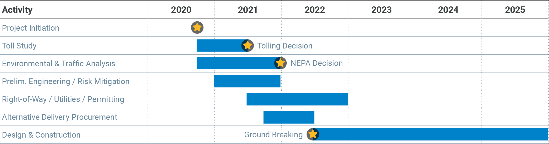 69 Express Project projected timeline 2020 to 2025